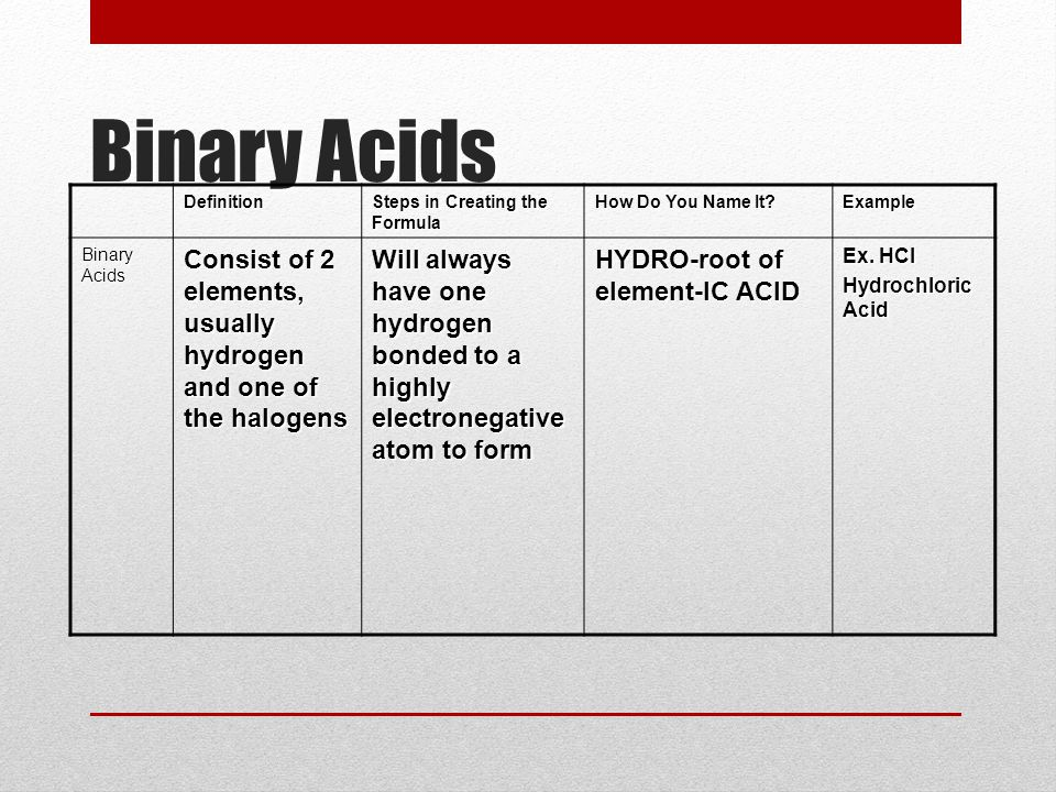 Binary Acids Definition Steps in Creating the Formula How Do You Name It.