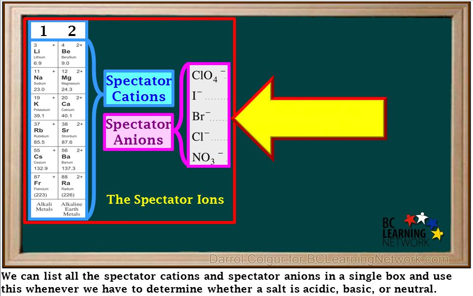 We can list all the spectator cations and spectator anions in a single box and use this whenever we have to determine whether a salt is acidic, basic,