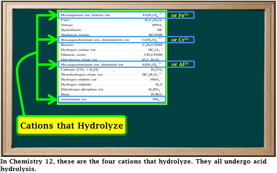 In Chemistry 12, these are the four cations that hydrolyze. They all undergo acid hydrolysis. Cations that Hydrolyze or Fe 3+ or Cr 3+ or Al 3+
