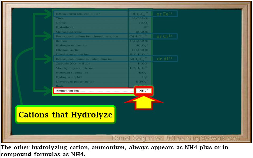 The other hydrolyzing cation, ammonium, always appears as NH4 plus or in compound formulas as NH4. Cations that Hydrolyze or Fe 3+ or Cr 3+ or Al 3+
