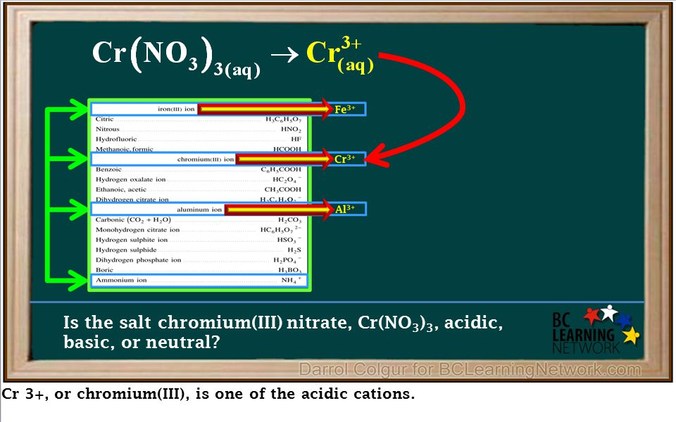 Cr 3+, or chromium(III), is one of the acidic cations. Is the salt chromium(III) nitrate, Cr(NO 3 ) 3, acidic, basic, or neutral?