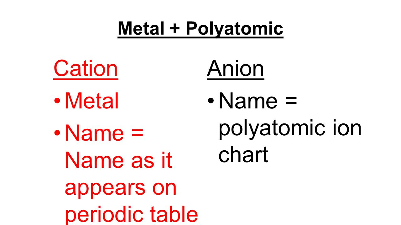 Metal + Polyatomic Cation Metal Name = Name as it appears on periodic table Anion Name = polyatomic ion chart