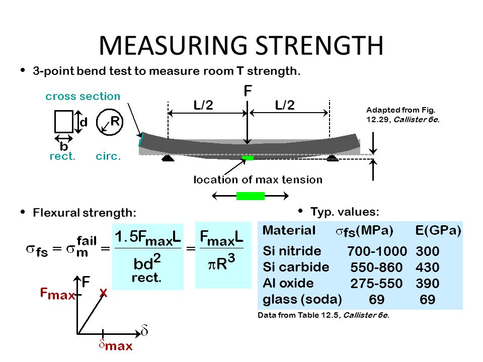 3-point bend test to measure room T strength. Flexural strength: Typ.