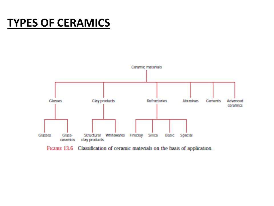 TYPES OF CERAMICS