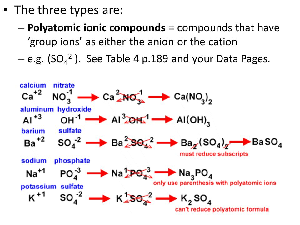 The three types are: – Polyatomic ionic compounds = compounds that have 'group ions' as either the anion or the cation – e.g.