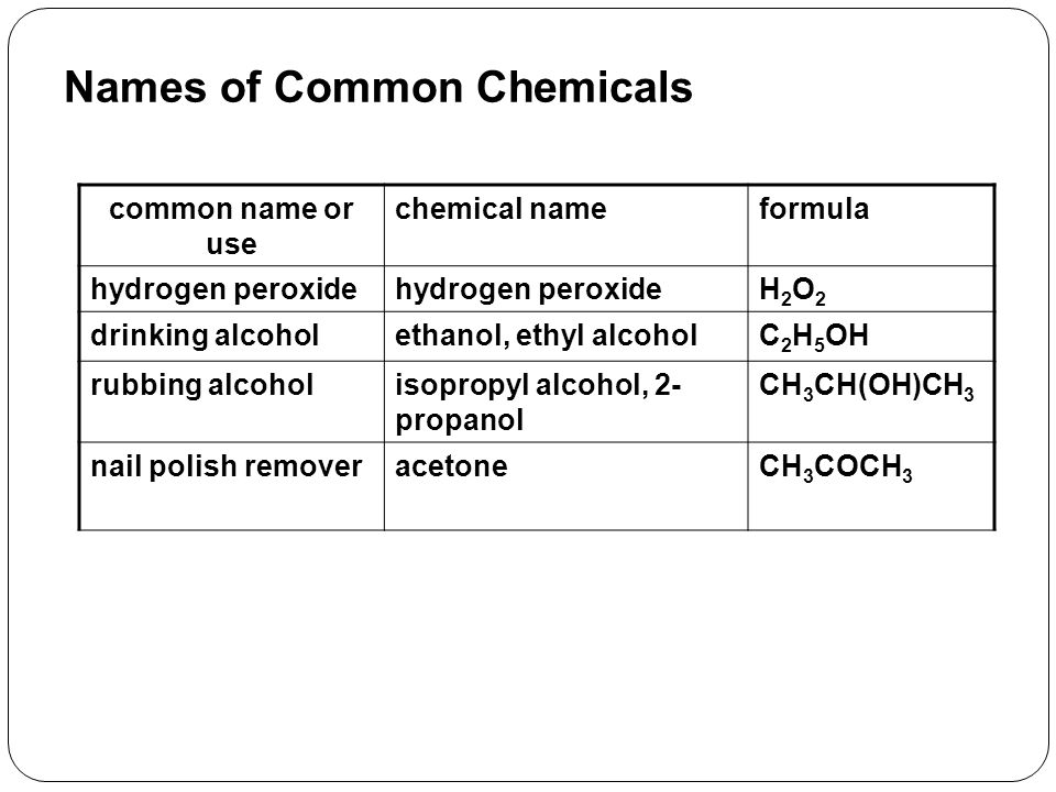 Names of Common Chemicals common name or use chemical nameformula hydrogen peroxide H2O2H2O2 drinking alcoholethanol, ethyl alcoholC 2 H 5 OH rubbing alcoholisopropyl alcohol, 2- propanol CH 3 CH(OH)CH 3 nail polish removeracetoneCH 3 COCH 3