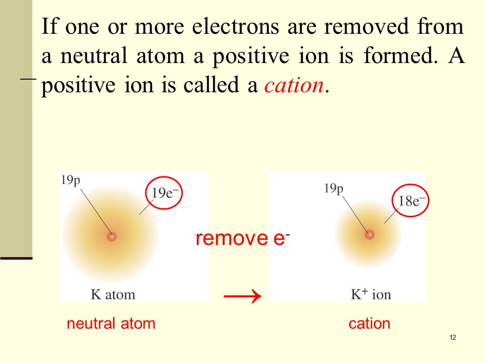 12 → remove e - neutral atom A charged particle known as an ion can be produced by adding or removing one or more electrons from a neutral atom.