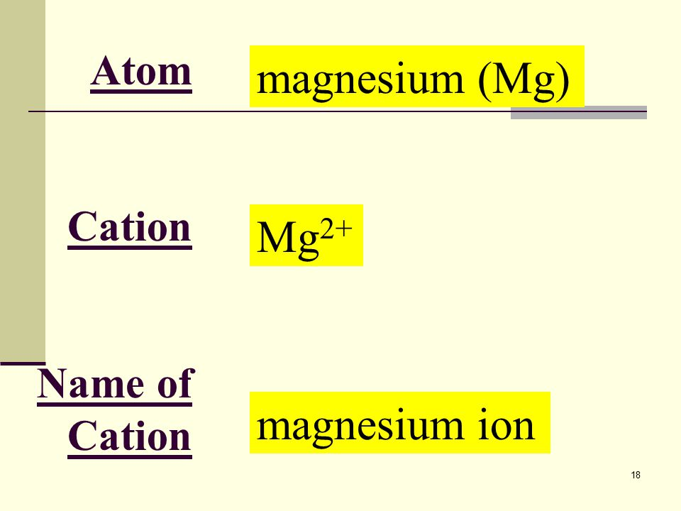 18 Atom Cation Name of Cation magnesium (Mg) Mg 2+ magnesium ion