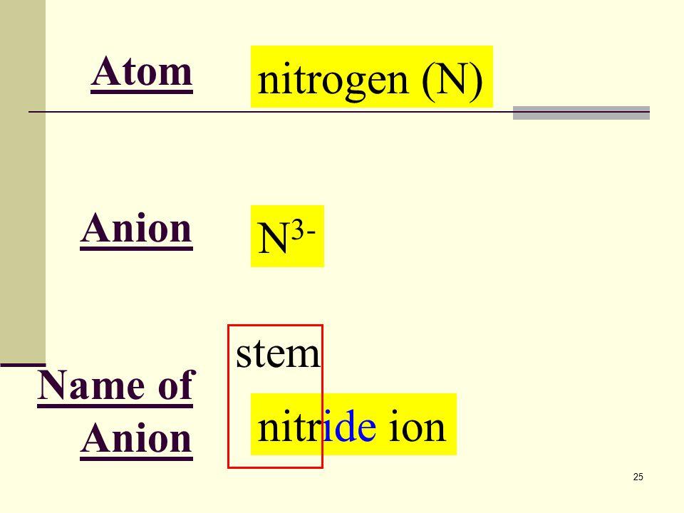 25 Atom Anion Name of Anion nitrogen (N) N 3- nitride ion stem