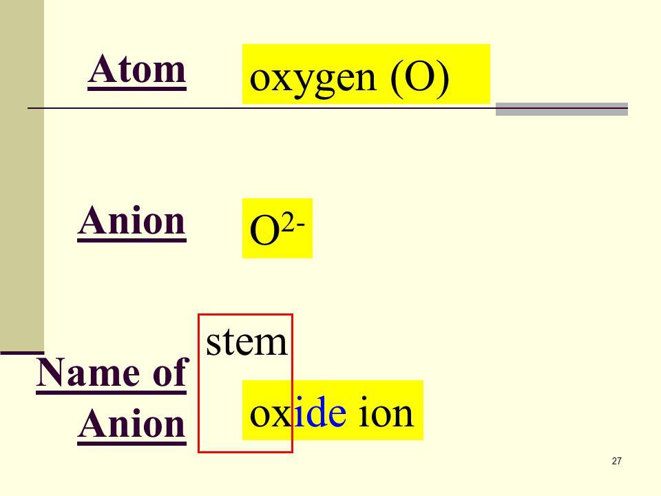 27 Atom Anion Name of Anion oxygen (O) O 2- oxide ion stem