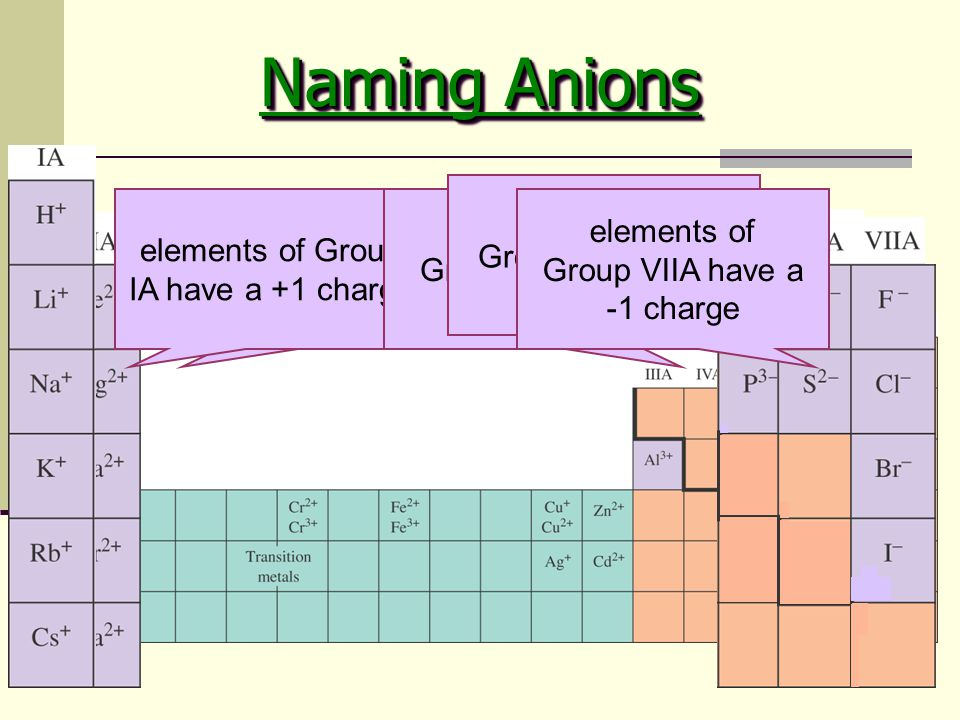 31 elements of Group IIA have a +2 charge elements of Group IA have a +1 charge elements of Group VA have a -3 charge elements of Group VIA have a -2 charge elements of Group VIIA have a -1 charge Naming Anions