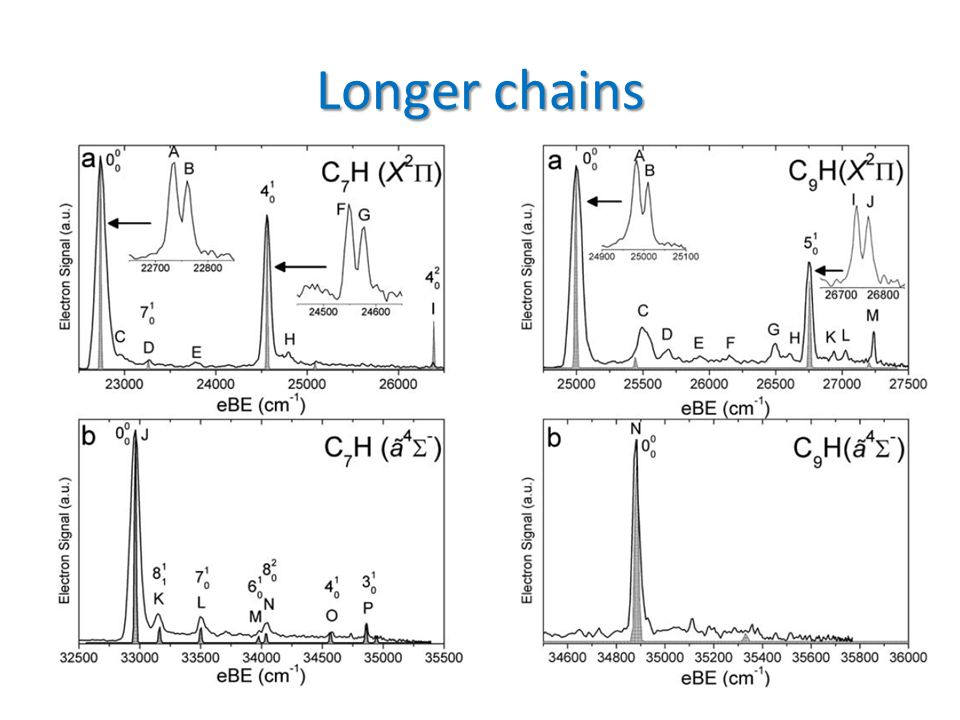 Longer chains