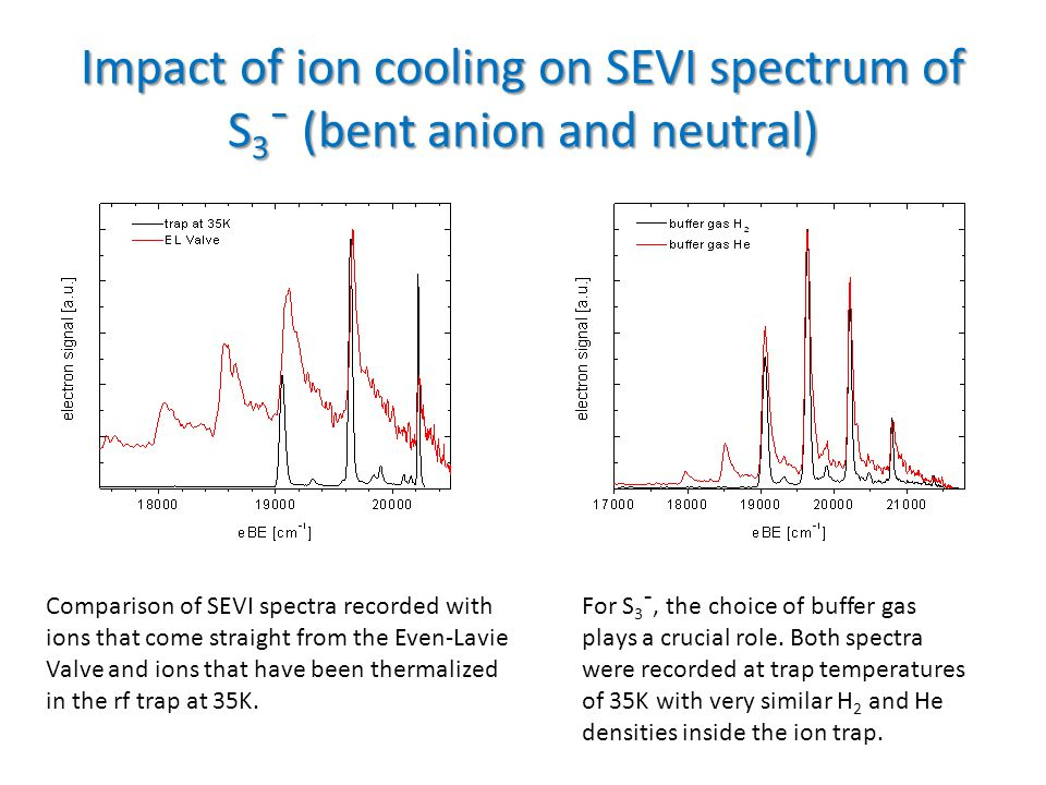 Comparison of SEVI spectra recorded with ions that come straight from the Even-Lavie Valve and ions that have been thermalized in the rf trap at 35K.