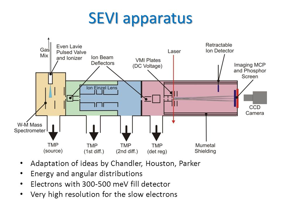 SEVI apparatus Adaptation of ideas by Chandler, Houston, Parker Energy and angular distributions Electrons with 300-500 meV fill detector Very high re