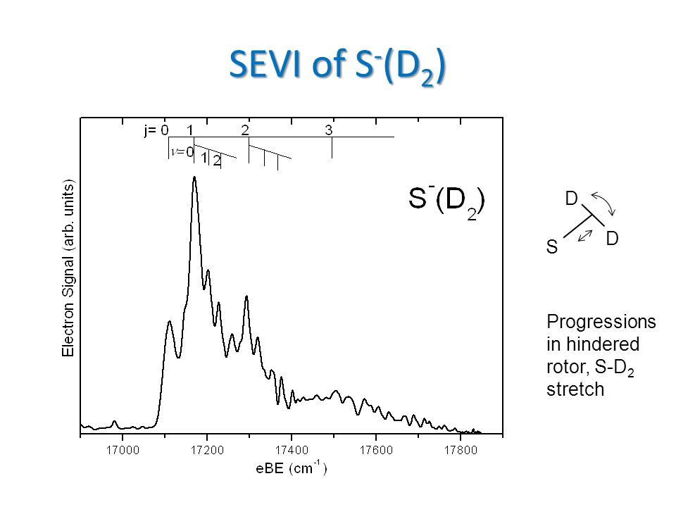 SEVI of S - (D 2 ) S D D Progressions in hindered rotor, S-D 2 stretch
