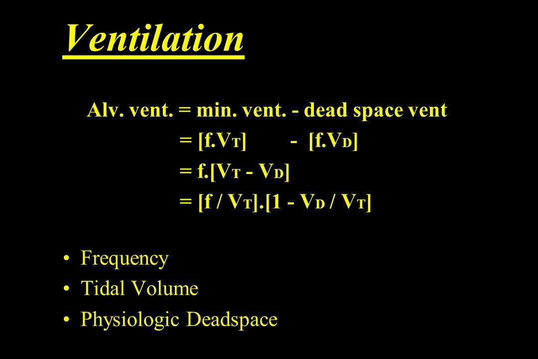 Ventilation Alv. vent. = min. vent.