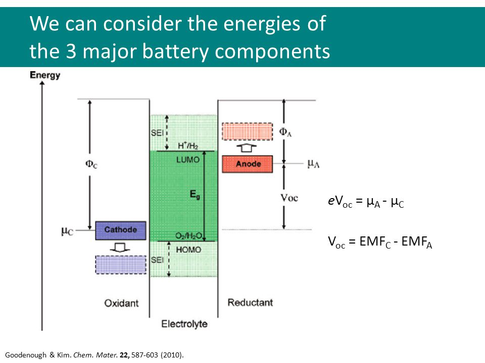 We can consider the energies of the 3 major battery components Goodenough & Kim. Chem. Mater. 22, 587-603 (2010). eV oc = μ A - μ C V oc = EMF C - EMF