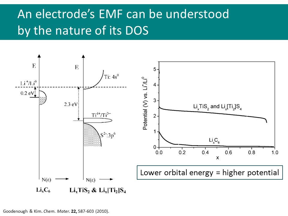 An electrode's EMF can be understood by the nature of its DOS Goodenough & Kim.