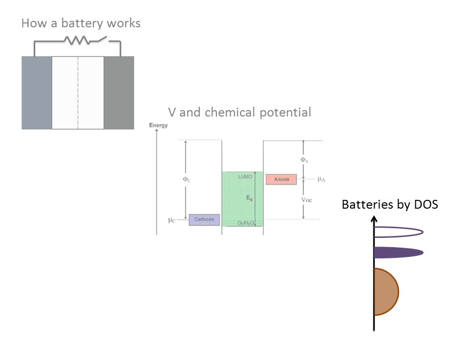 How a battery works V and chemical potential Batteries by DOS
