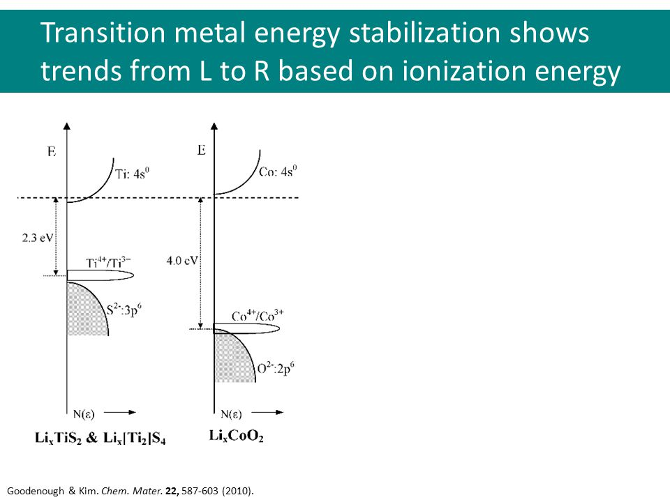 Transition metal energy stabilization shows trends from L to R based on ionization energy Goodenough & Kim.