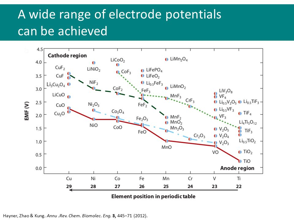 We can consider the energies of the 3 major battery components Goodenough & Kim.