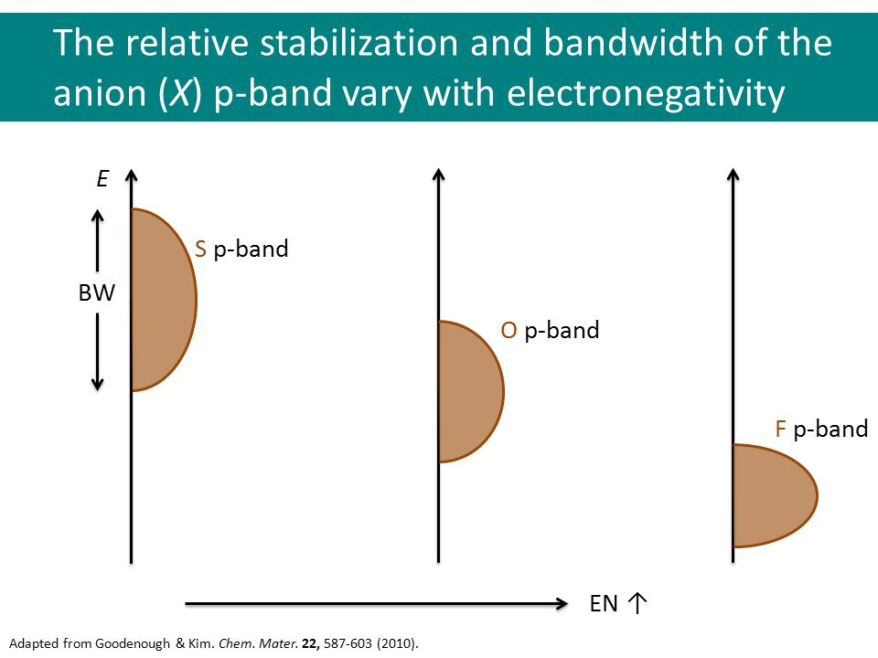 The relative stabilization and bandwidth of the anion (X) p-band vary with electronegativity Adapted from Goodenough & Kim. Chem. Mater. 22, 587-603 (