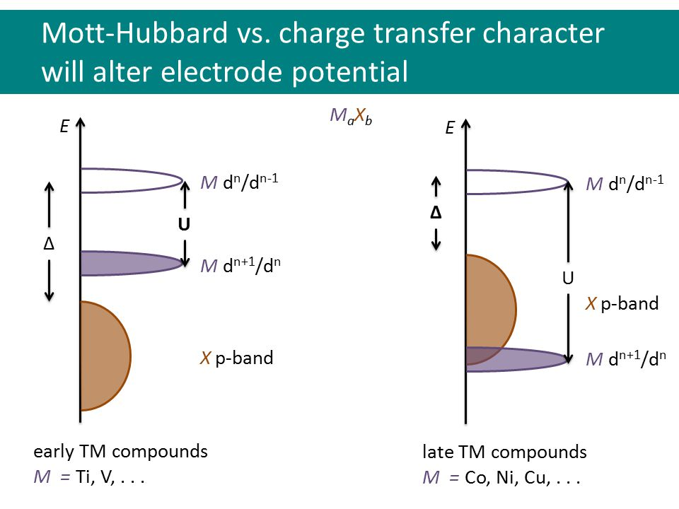 MaXbMaXb X p-band M d n+1 /d n M d n /d n-1 E U Δ Mott-Hubbard vs.