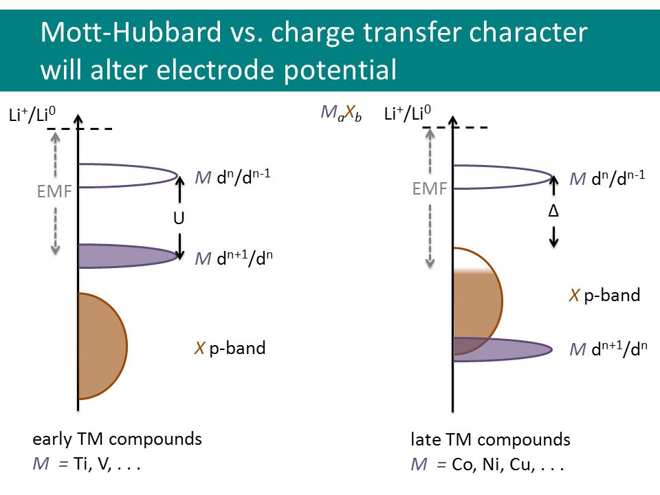 MaXbMaXb X p-band M d n+1 /d n M d n /d n-1 U EMF Mott-Hubbard vs. charge transfer character will alter electrode potential X p-band M d n+1 /d n M d