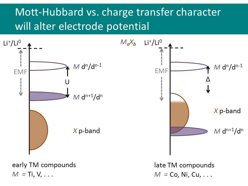 MaXbMaXb X p-band M d n+1 /d n M d n /d n-1 U EMF Mott-Hubbard vs.