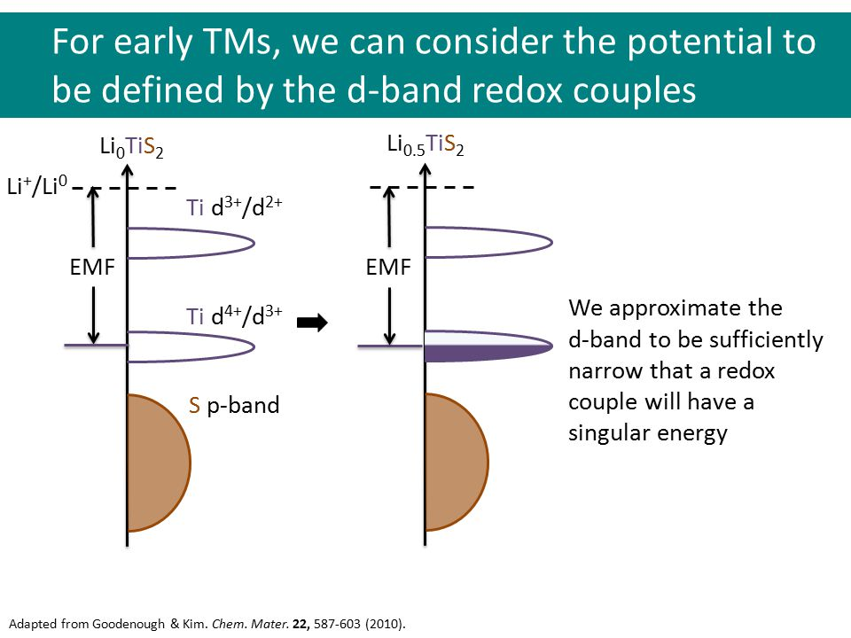 For early TMs, we can consider the potential to be defined by the d-band redox couples Adapted from Goodenough & Kim. Chem. Mater. 22, 587-603 (2010).