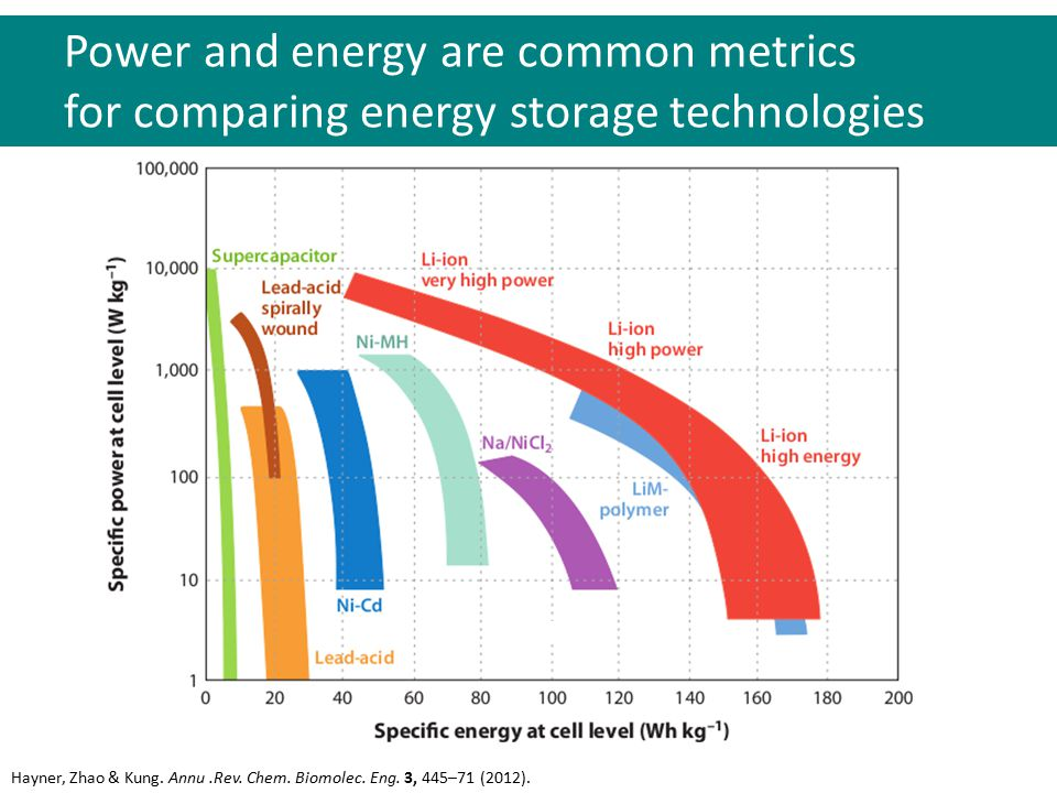 Power and energy are common metrics for comparing energy storage technologies Hayner, Zhao & Kung. Annu.Rev. Chem. Biomolec. Eng. 3, 445–71 (2012).