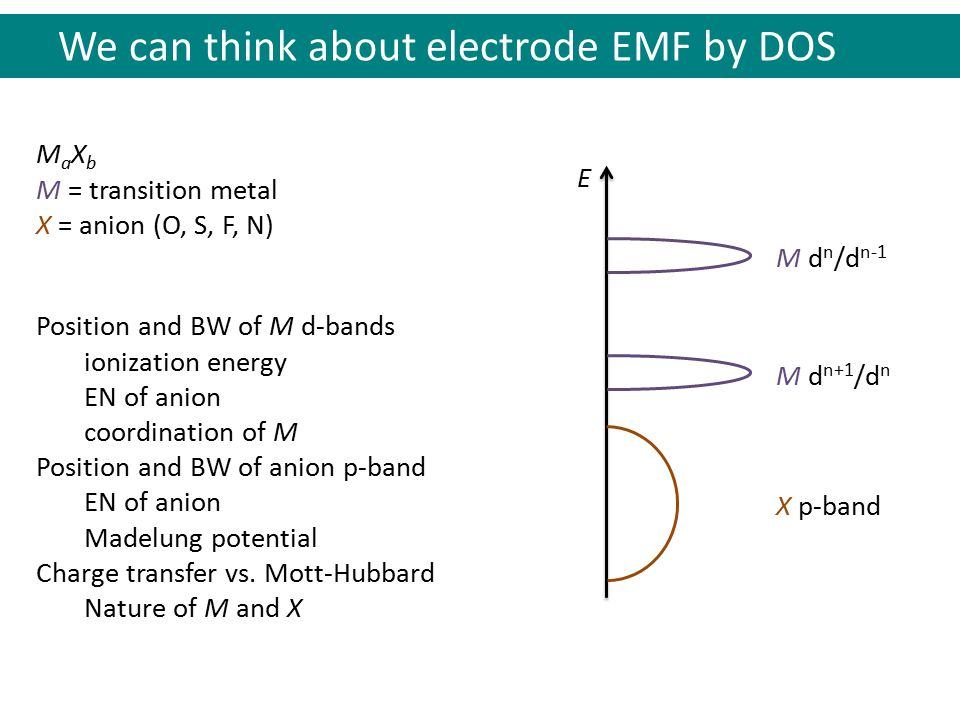 We can think about electrode EMF by DOS M a X b M = transition metal X = anion (O, S, F, N) X p-band M d n+1 /d n M d n /d n-1 E Position and BW of M d-bands ionization energy EN of anion coordination of M Position and BW of anion p-band EN of anion Madelung potential Charge transfer vs.