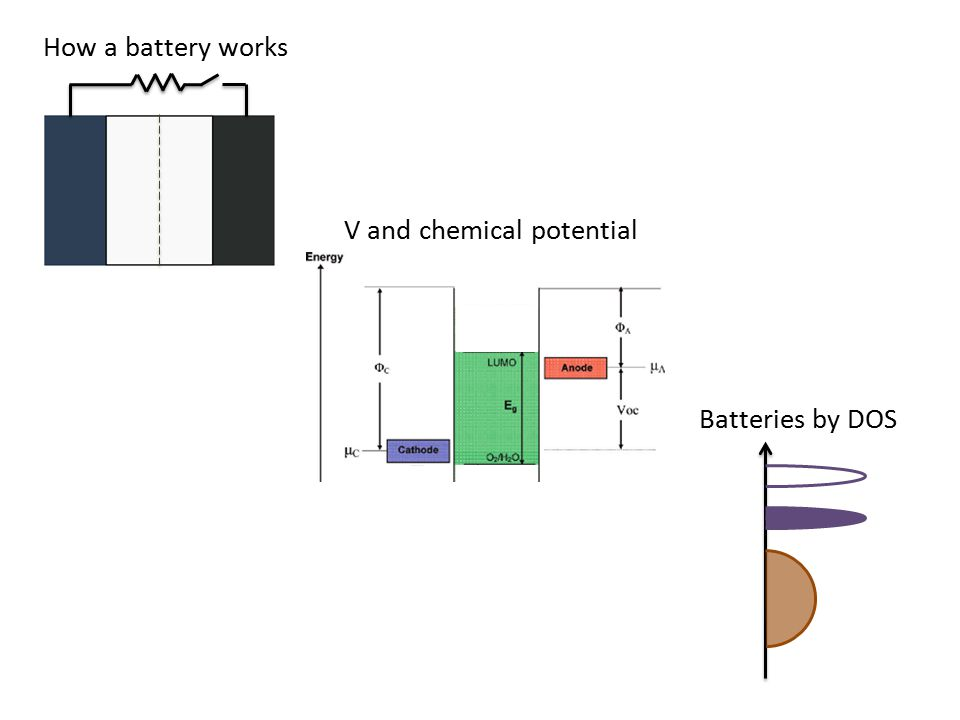 The potential of an electrode depends on chemistry and structure M a X b M = transition metal X = anion (O, S, F, N) X p-band M d n+1 /d n M d n /d n-1 E