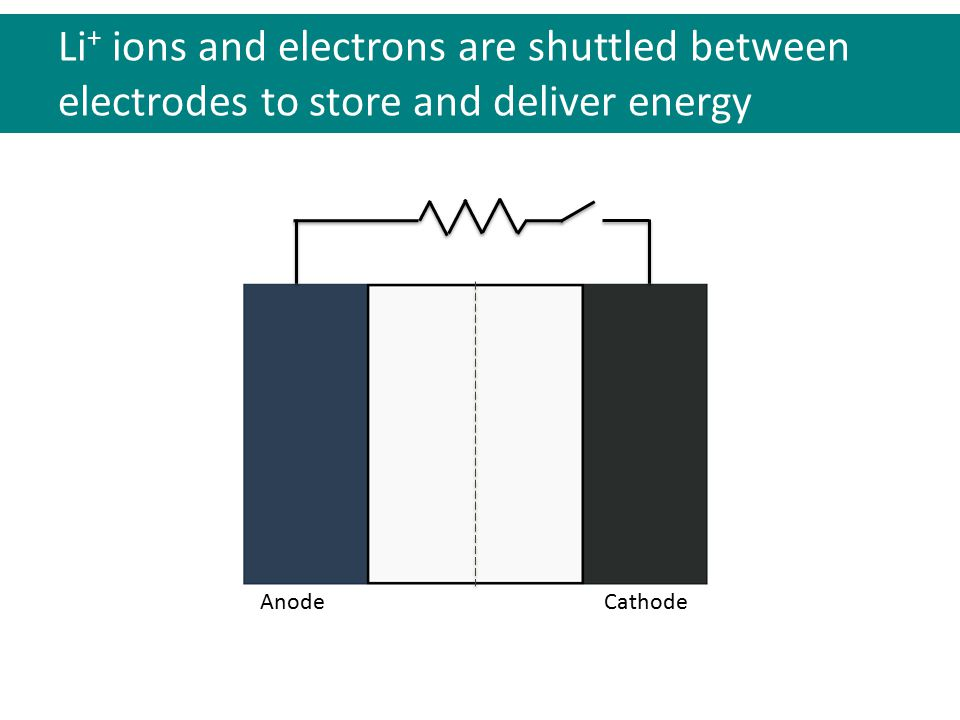 Anode Cathode e-e- Li + Applying a load to the cell drives Li + and electrons to the cathode during discharge