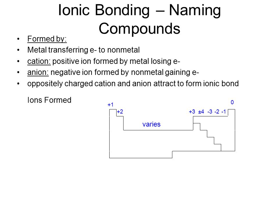 Ionic Bonding – Naming Compounds Formed by: Metal transferring e- to nonmetal cation: positive ion formed by metal losing e- anion: negative ion formed by nonmetal gaining e- oppositely charged cation and anion attract to form ionic bond Ions Formed ±4 +1 +2 varies +3-3-2 0