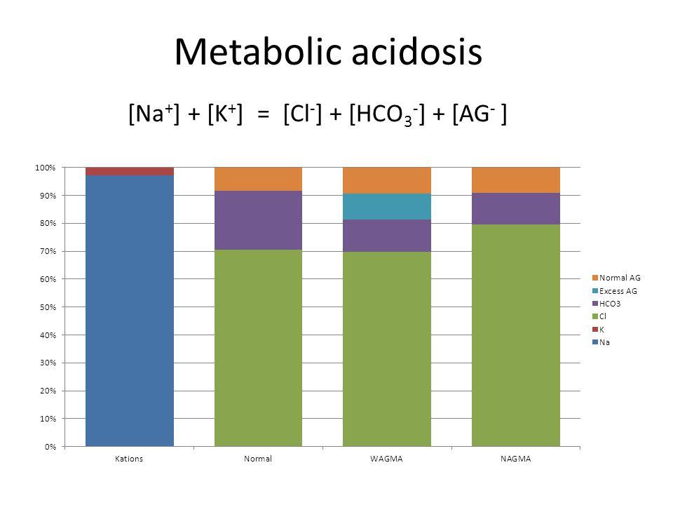 Metabolic acidosis [Na + ] + [K + ] = [Cl - ] + [HCO 3 - ] + [AG - ]