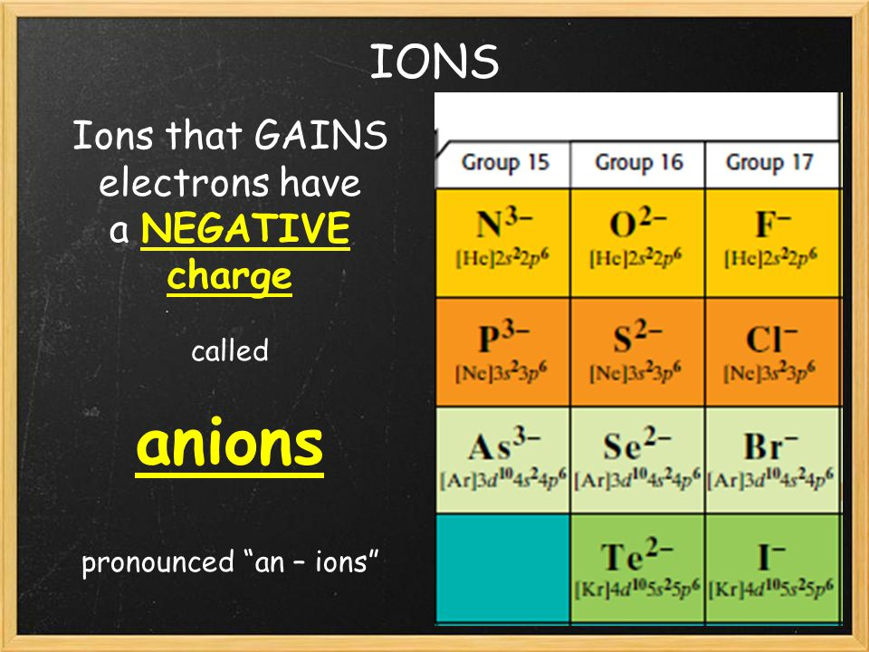 IONS Ions that GAINS electrons have a NEGATIVE charge called anions pronounced an – ions