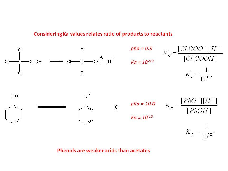 pKa = 0.9 Ka = 10 -0.9 pKa = 10.0 Ka = 10 -10 Considering Ka values relates ratio of products to reactants Phenols are weaker acids than acetates