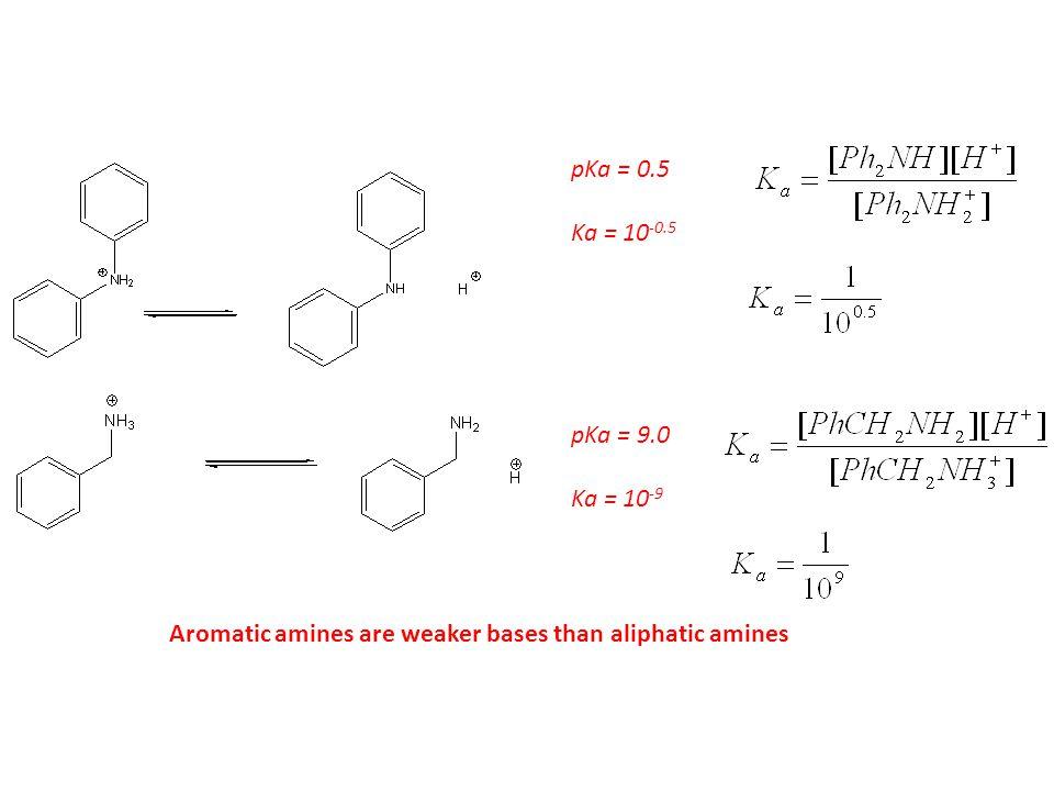 pKa = 0.5 Ka = 10 -0.5 pKa = 9.0 Ka = 10 -9 Aromatic amines are weaker bases than aliphatic amines