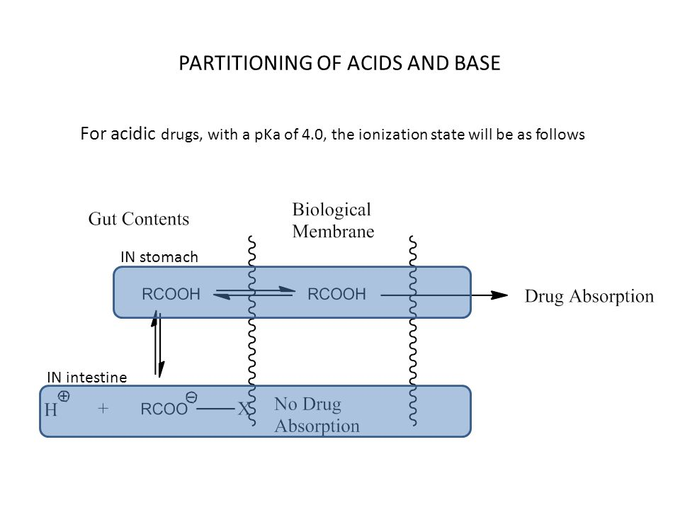 For acidic drugs, with a pKa of 4.0, the ionization state will be as follows PARTITIONING OF ACIDS AND BASE IN stomach IN intestine