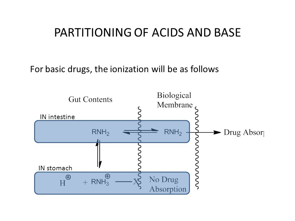 For basic drugs, the ionization will be as follows IN stomach IN intestine