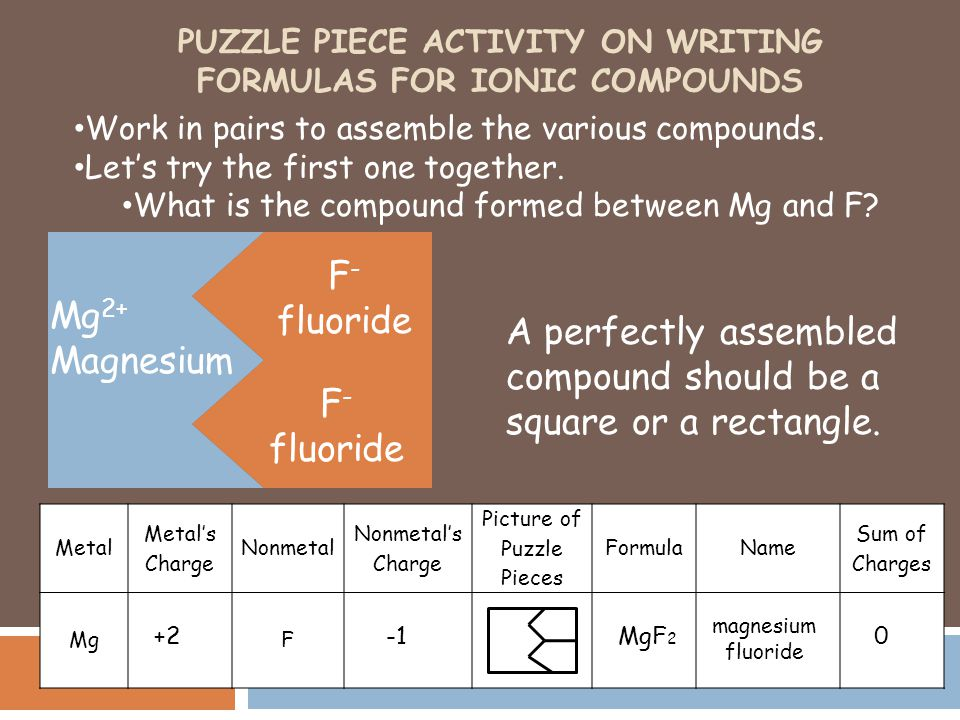 PUZZLE PIECE ACTIVITY ON WRITING FORMULAS FOR IONIC COMPOUNDS Work in pairs to assemble the various compounds. Let's try the first one together. What