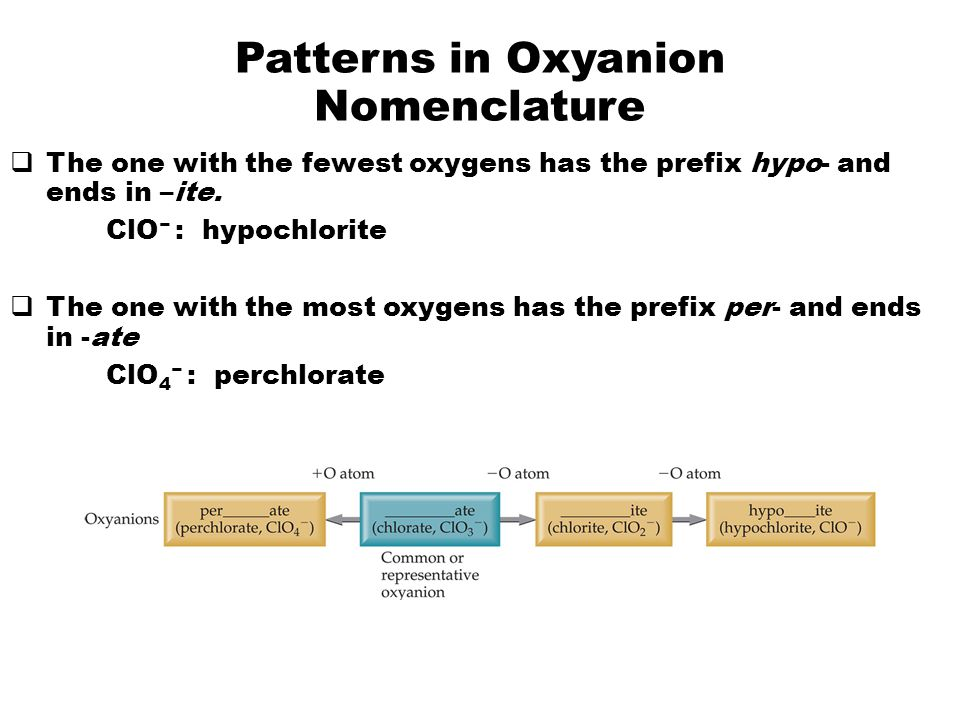 Patterns in Oxyanion Nomenclature  The one with the fewest oxygens has the prefix hypo- and ends in –ite.