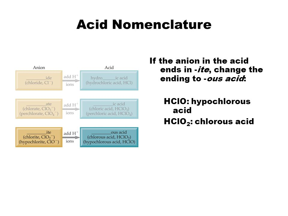 Acid Nomenclature If the anion in the acid ends in -ite, change the ending to -ous acid: HClO: hypochlorous acid HClO 2 : chlorous acid