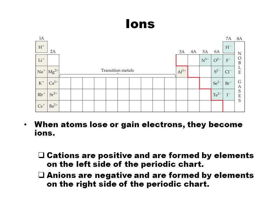 Ionic Bonds Ionic compounds (such as NaCl) are generally formed between metals and nonmetals.