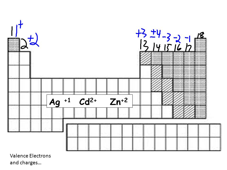Valence Electrons and charges… Ag +1 Cd 2+ Zn +2
