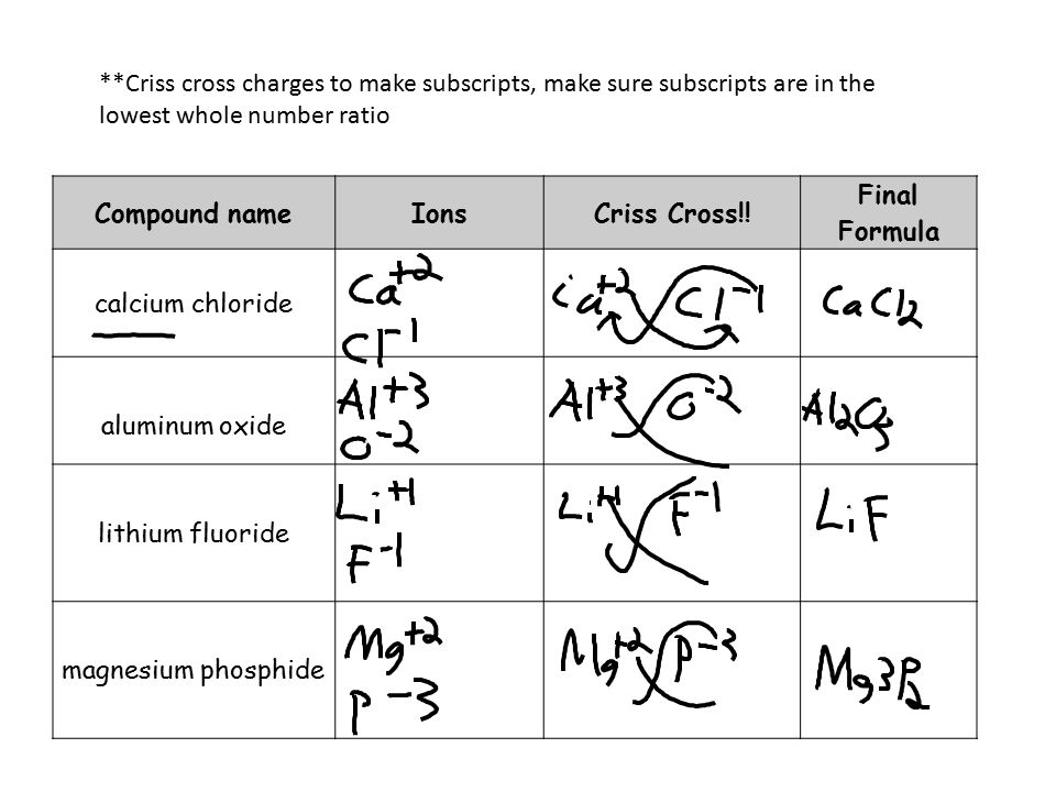 Seven Diatomic Elements I 2, Br 2, Cl 2, F 2, O 2, N 2, H 2 You should know that the following elements exist as diatomic molecules when they are not bonded to another element.