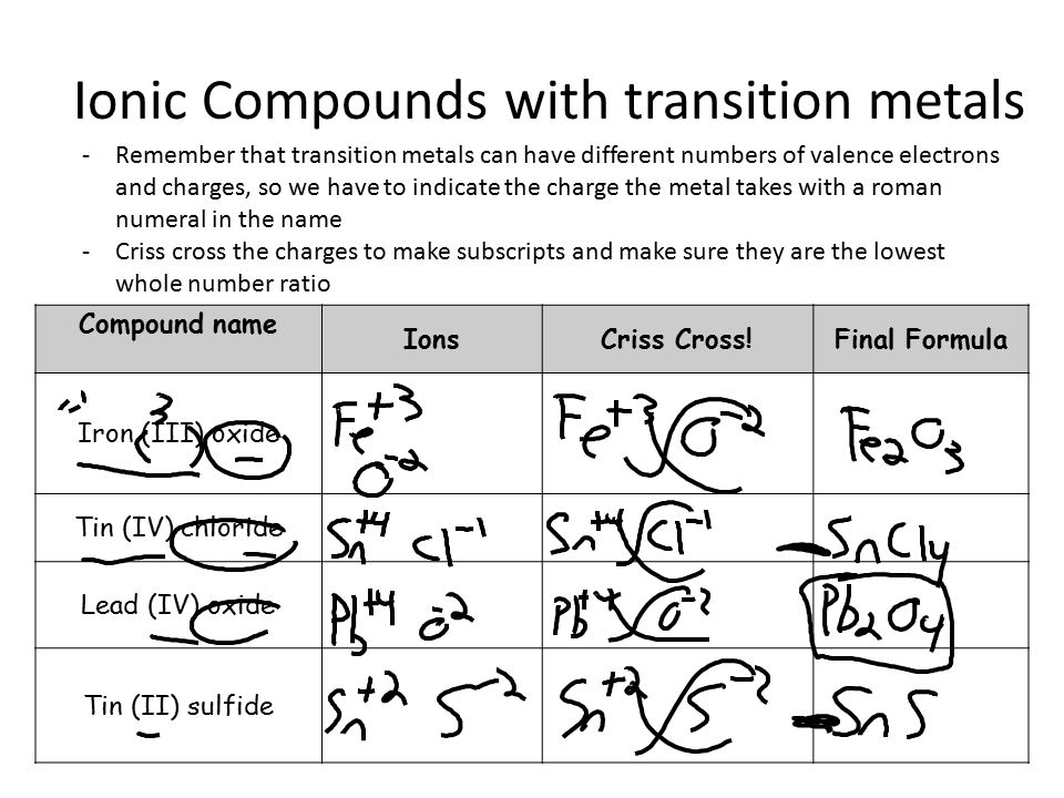 Ionic Compounds with transition metals -Remember that transition metals can have different numbers of valence electrons and charges, so we have to indicate the charge the metal takes with a roman numeral in the name -Criss cross the charges to make subscripts and make sure they are the lowest whole number ratio Compound name IonsCriss Cross!Final Formula Iron (III) oxide Tin (IV) chloride Lead (IV) oxide Tin (II) sulfide