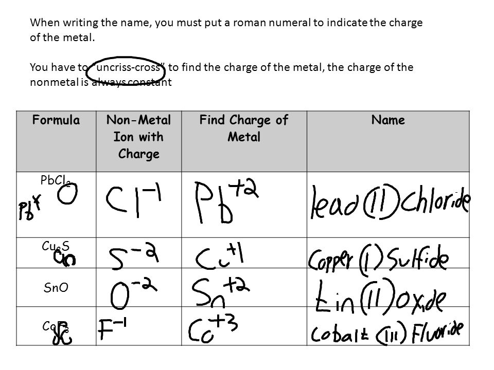 Ionic Compounds with polyatomic ions You will still criss-cross the charge but polyatomic ions will be put into parentheses if there is more than one The overall charge must still equal zero Compound name IonsCriss Cross.