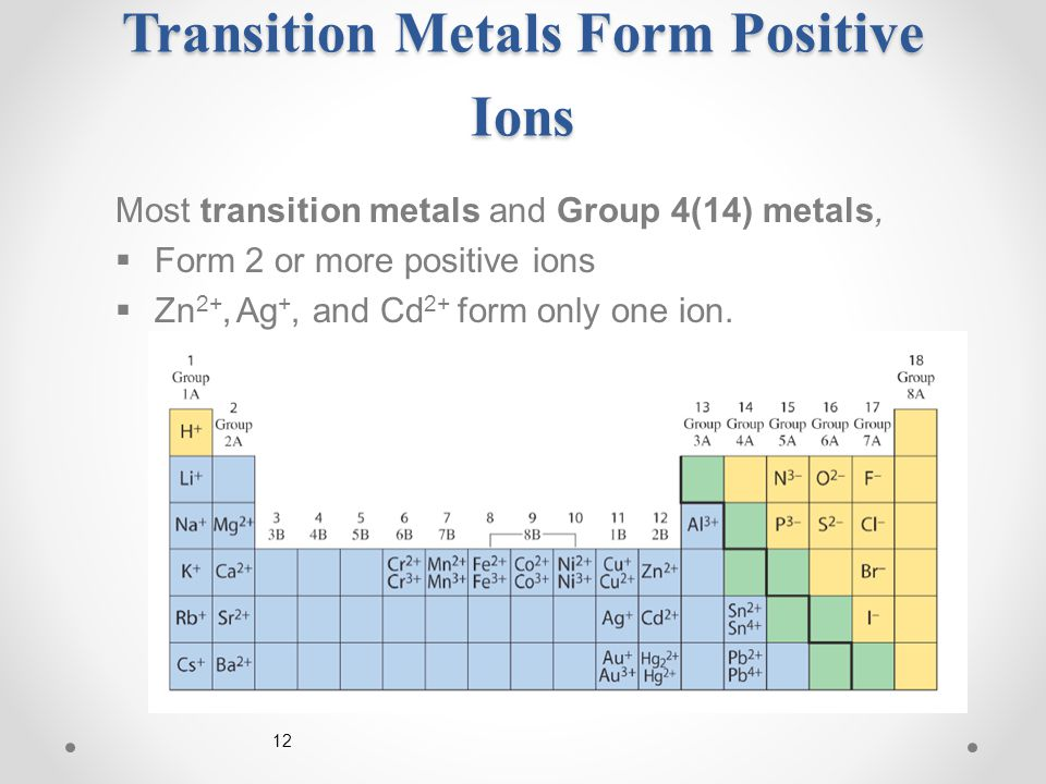 12 Transition Metals Form Positive Ions Most transition metals and Group 4(14) metals,  Form 2 or more positive ions  Zn 2+, Ag +, and Cd 2+ form only one ion.